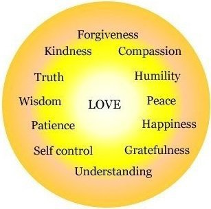 God Qualities of LOVE