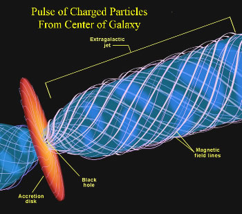 Funneled Charged Particles From Galactic Center